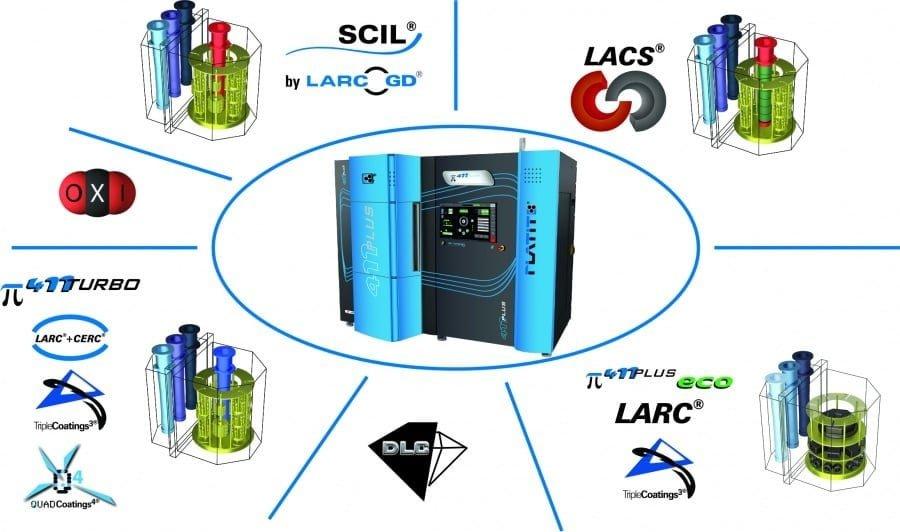 Platit pi411Plus PVD Coating Technology